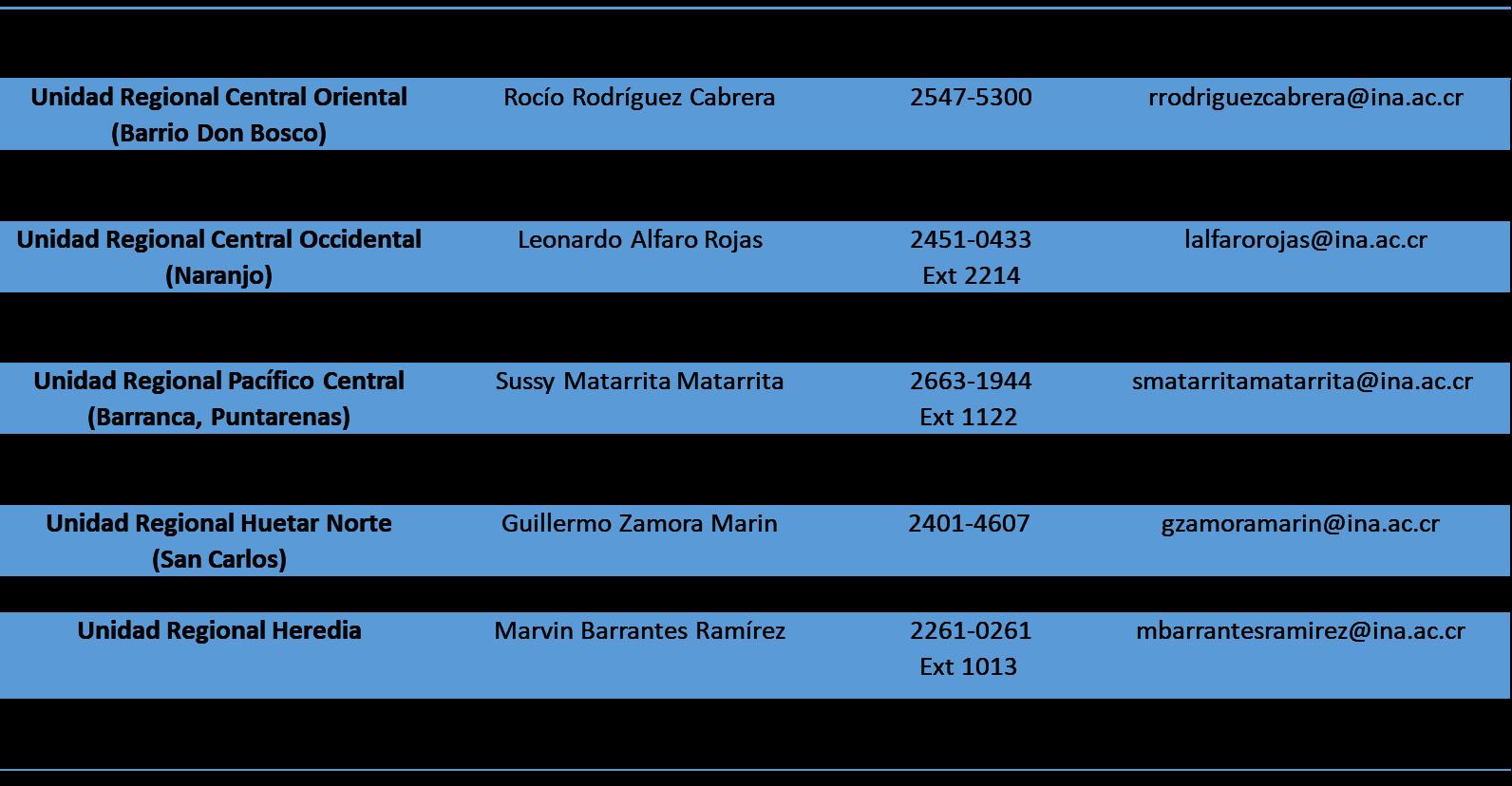 Información de las personas contactos